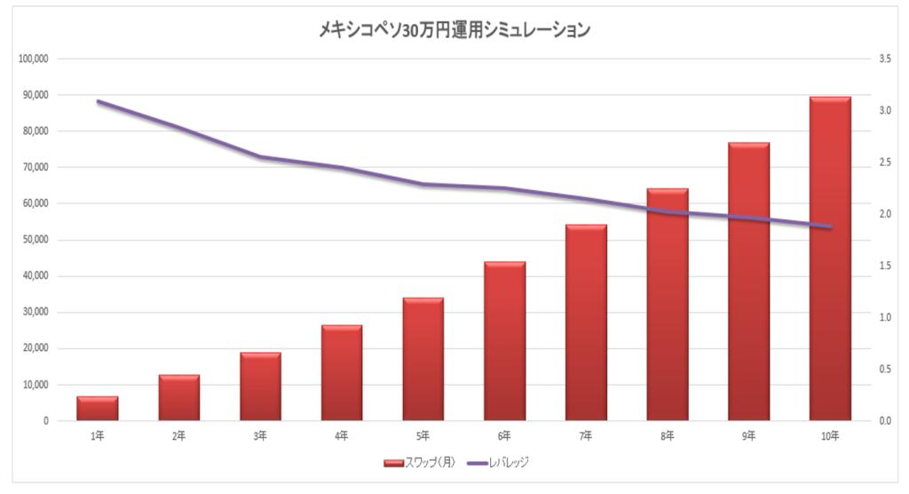 30万円2万円シミュレーショングラフ