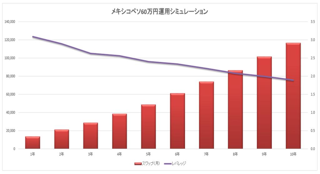 60万円2万円グラフ