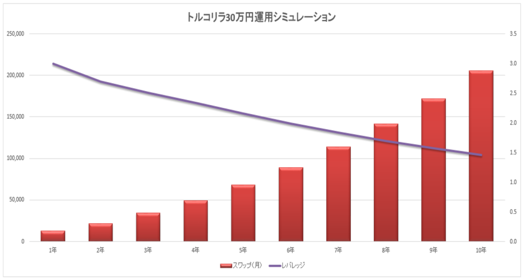 トルコリラ30万円1万円積立グラフ