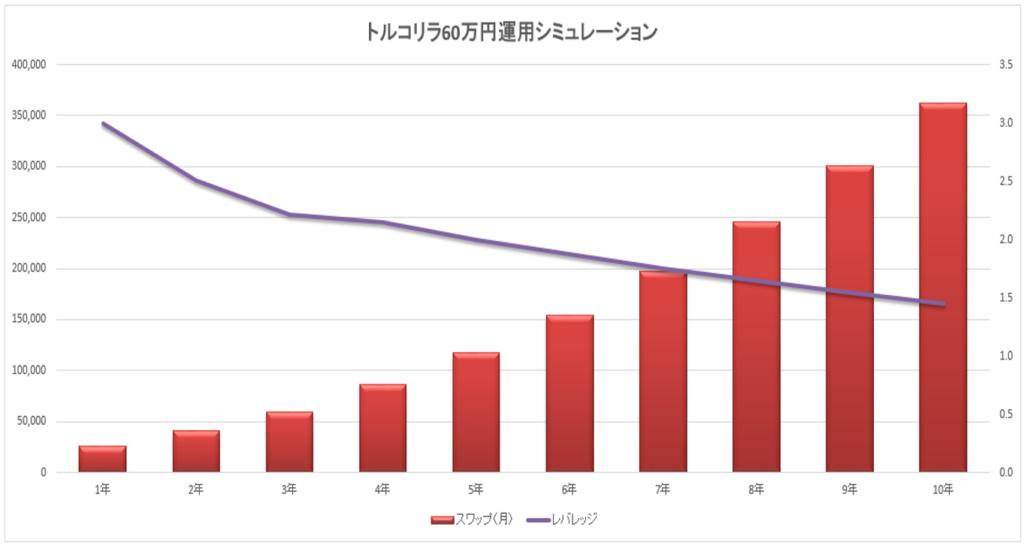 トルコリラ60万円2万積立グラフ