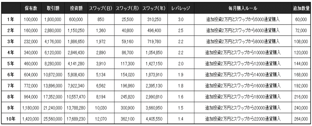 トルコリラ60万円2万積立シミュレーション