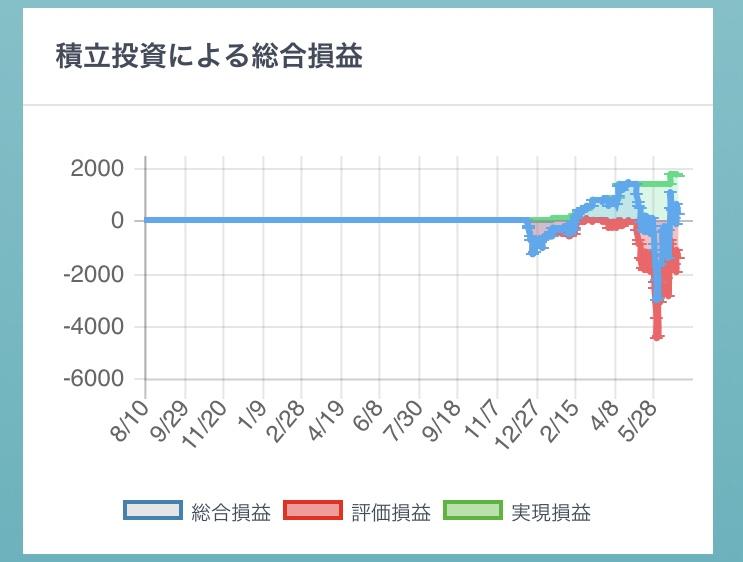 2019-6マネーハッチ運用グラフ