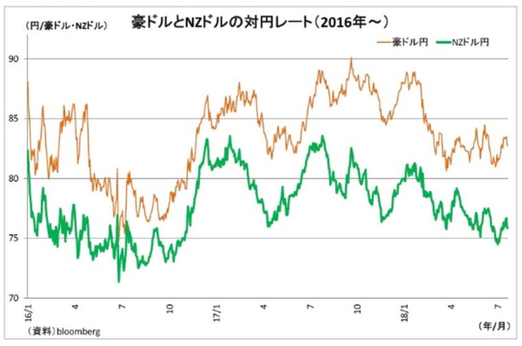 豪ドルNZドル相関グラフ